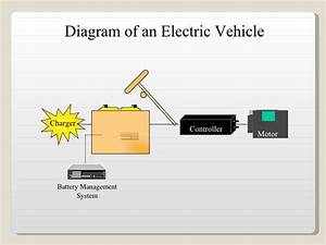 Review Of Electric Vehicles