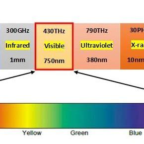 Frequency Of Visible Light by Visible Light Communication Frequency Spectrum