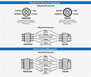 Diagram  Overview Of Us Trailer Connectors 4 Wire Trailer