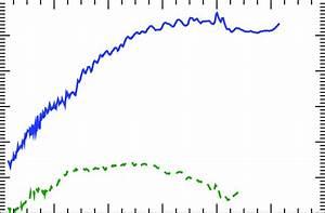 Comparison Of The Flux Rope Rising Velocities Versus