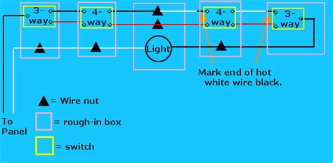 Tutorial Way Switches