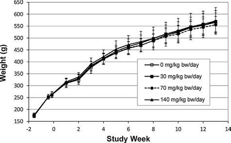 body male receiving sprague rats dawley weights mean weeks week bw mg kg diagram