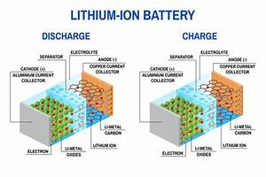 Improving Lithium Ion Battery Recycling