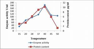 Effect Of Temperature On Enzyme Activity And Protein