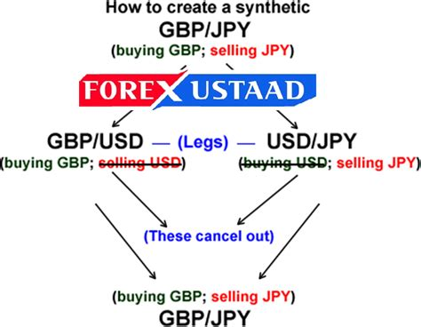 best currencies to trade best currency pair to trade in forex market