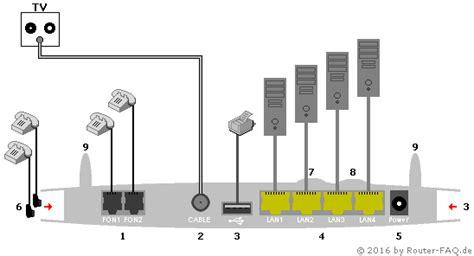 router faqde anschlussbilder fritzbox  cable
