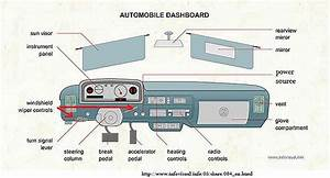 Labeled Car Dashboard Diagram Silv Speedo Drawing