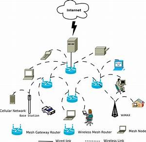 Components And Architecture Of Mesh Network