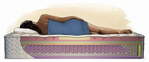 Best mattress for back pain second hand furniture online for Best type of mattress for back pain