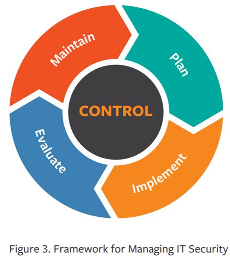 ITIL Information Security Management - BMC Software