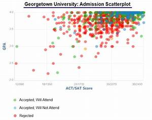 Georgetown University Acceptance Rate and Admission Statistics