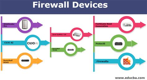 firewall devices top  types  firewall devices  detail