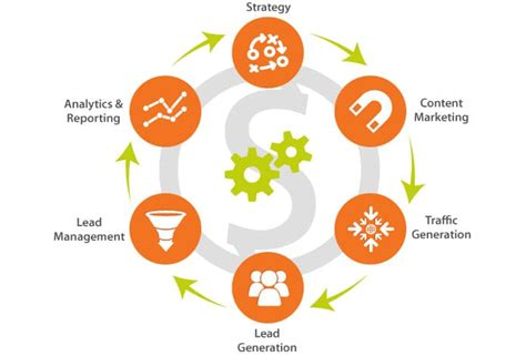 Digital Marketing Programs by 6 Components Of A Winning Marketing Program
