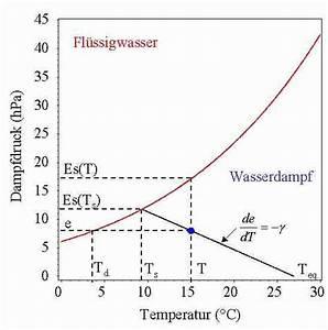 Wärmestrom Berechnen Formel : verdunstung ~ Themetempest.com Abrechnung