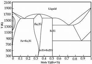 File Iron-titanium Phase Diagram Png