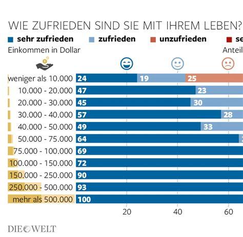 Wie Viel Geld Für Essen Im Monat by Wie Viel Geld Verdient F 252 Rs Zeitung Austragen Wieviel