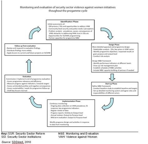 evaluation plan template monitoring and evaluation plans