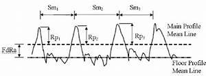 Schematic Diagram Of Roughness Parameters  9