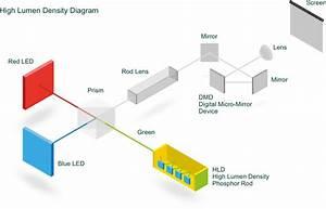 Hitachi Led Projector Series Lp  Lp