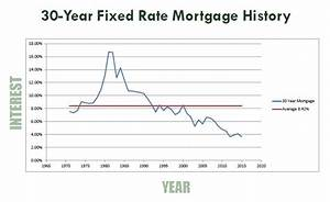 Rates Remain At Historic Lows With The 30 Year Average