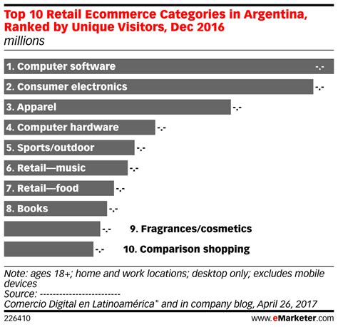 Top 10 Retail Ecommerce Categories In Argentina, Ranked By. Easy Payroll For Small Business. 2013 Toyota Sienna Le 8 Passenger. Best Web Hosting For Online Store. La Fitness Columbus Ohio Tlc Vision St Louis. Voip Phone Service For Business. Second Residential Mortgage Lone Oak Motors. Assisted Living Gastonia Nc Usc Edd Program. Website Monitoring Software Free