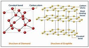 Structure Of Diamond Vs Structure Of Graphite