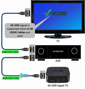 Tv Not Supporting 4k Hdr Signal From Apple Tv