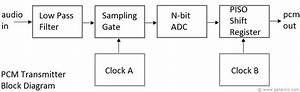 Pcm Transmitter Block Diagram