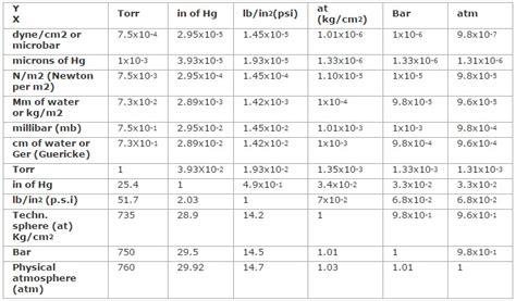 Vacuum Measurement Units by Conversion Factors Pressure Units Meyer Tool Mfg