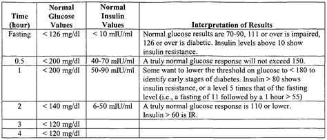 fasting insulin reference range fasting insulin level reference range 28 images low blood sugar levels what are the normal