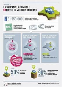 Vol De Voiture Assurance : les chiffres de l 39 assurance auto en france ~ Gottalentnigeria.com Avis de Voitures