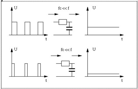 Filter Generating Variable Signal With Pwm