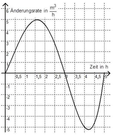 abituraufgaben mathematik