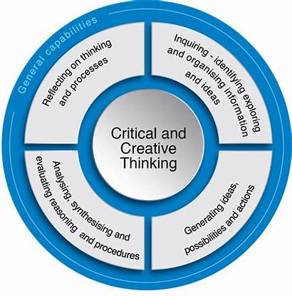 Thinking Critical Creative Elements Curriculum Skills Analytical