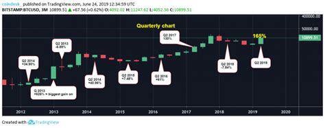 By the end of 2012, bitcoin had rallied to $12.56. Bitcoin on Track for Best Second Quarter Price Gain on Record - CoinDesk