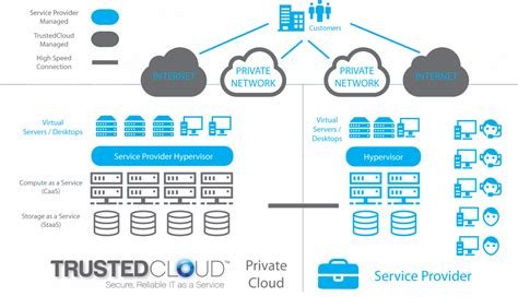 managed service provider trusted cloud