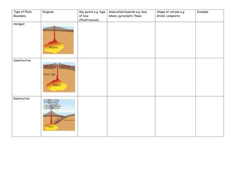 types of volcanoes why live near volcanoes by lauralovesgeog teaching resources