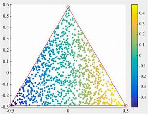 Matlab - Smooth Heat Map From  X  Y  Z  Points Within A Triangle