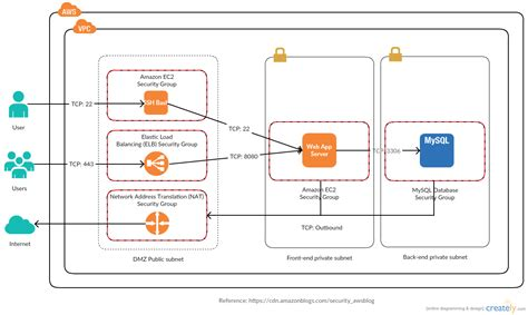 aws architecture diagram examples  quickly create aws