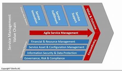 Value Management Agile Streams Chain Itil Itil4