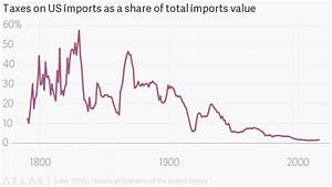 A history of tariffs: US protectionism, in one 230-year ...