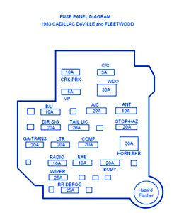 1993 Cadillac Fuse Box Diagram by Cadillac Fleetwood 1983 Fuse Box Block Circuit Breaker