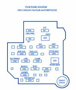 1990 Cadillac Brougham Fuse Box : cadillac fleetwood 1983 fuse box block circuit breaker ~ A.2002-acura-tl-radio.info Haus und Dekorationen