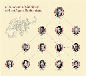 Pcs Blog - The Othello  U201cfamily Tree U201d