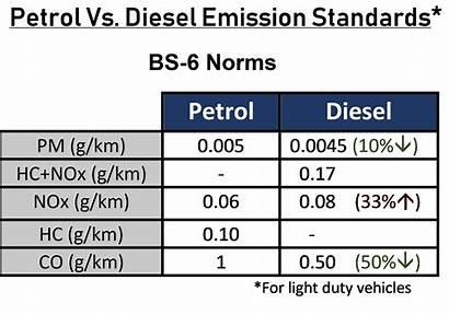 Diesel Petrol Emission Standards Bs Bs6 Euro