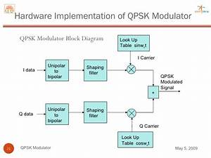 Hardware Implementation Of Qpsk Modulator For Satellite