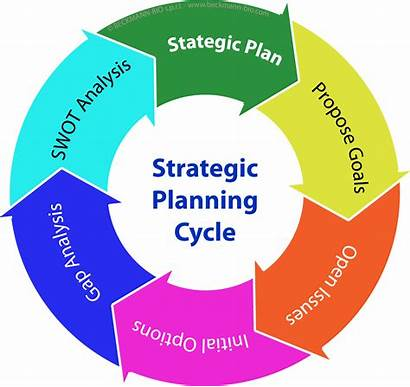 Planning Strategic Cycle Marketing Graphic Phases Plan