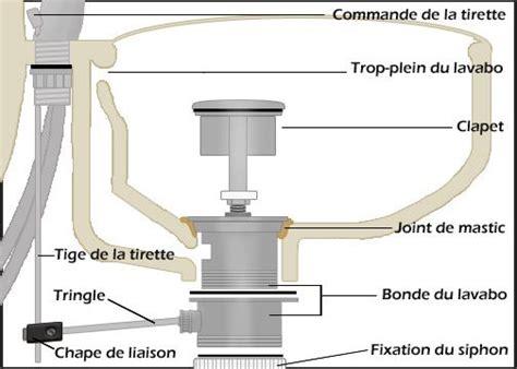 Fiche Plomberie Pour Raccorder Vos Canalisations D'évier