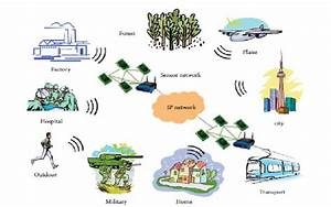 Some Typical Application Areas Of Wireless Sensor Networks
