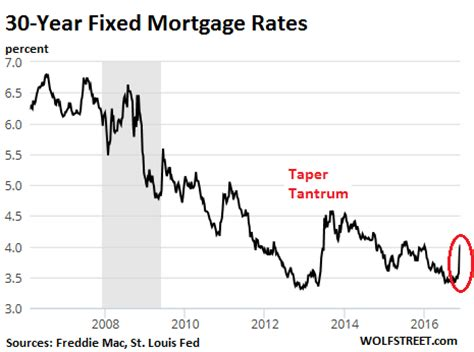 How (Slightly) Higher Mortgage Rates Maul Housing Bubble 2 ...